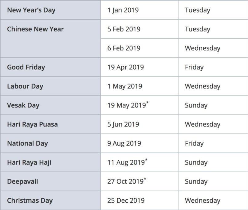 a look at the 2019 public holiday calendar has got most of us feeling the blues there are only four long weekends in the entire year