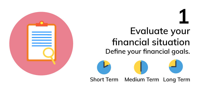 Evaluate your financial situation.