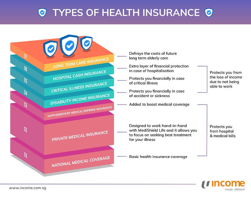 Here are 7 types of health insurance to know about.