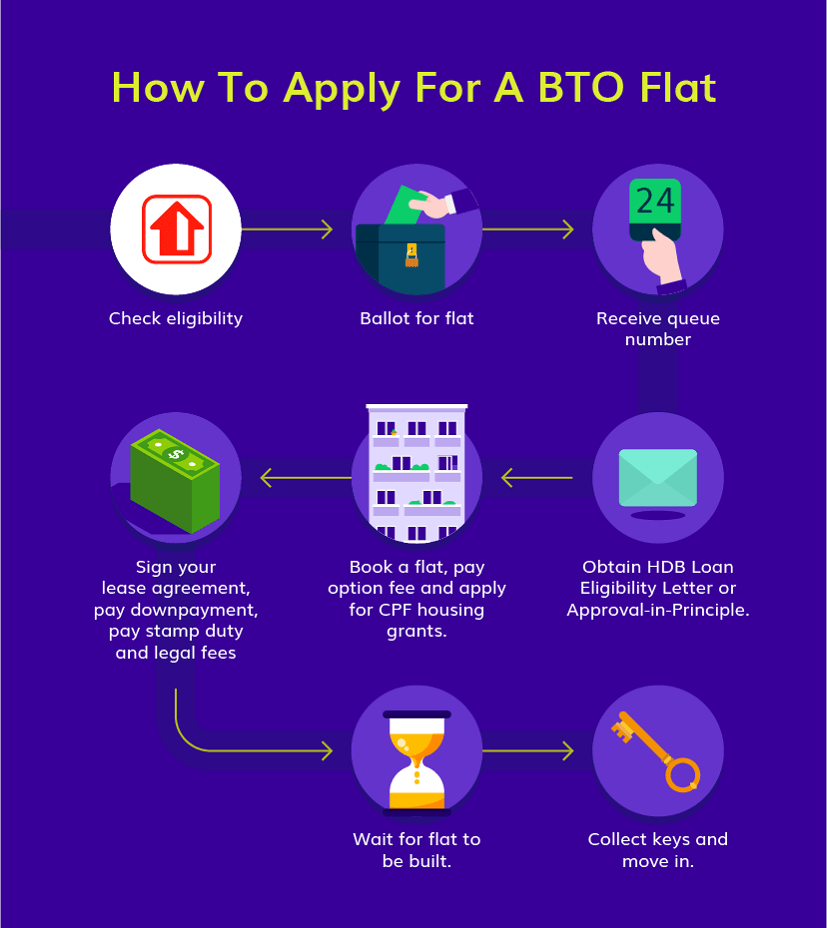 Steps to apply for a BTO flat.