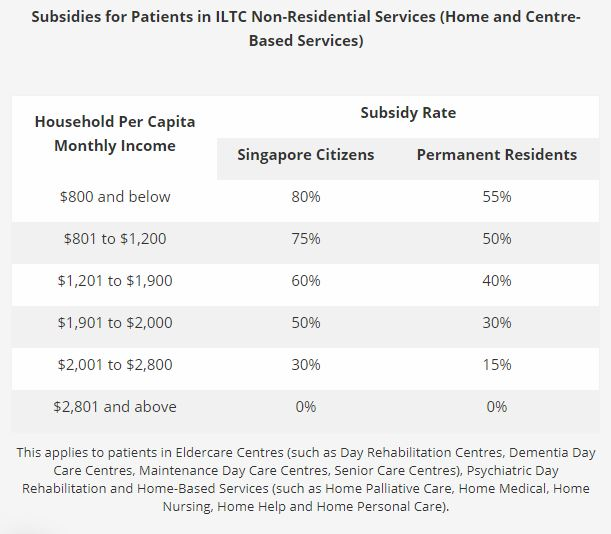 Subsidies are available for home nursing care.
