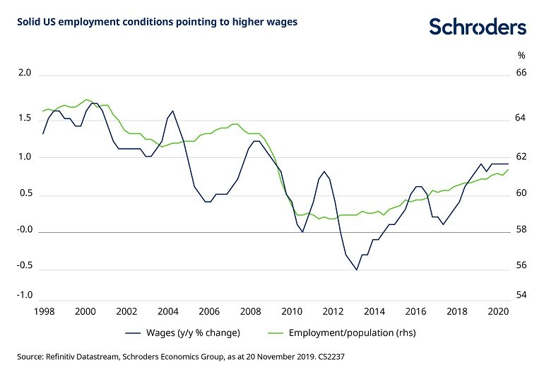 Solid US employment conditions pointing to higher wages.
